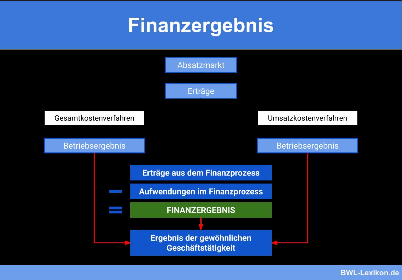 Finanzergebnis