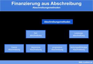 Finanzierung aus Abschreibung: Abschreibungsmethoden