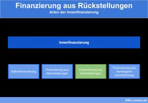 Finanzierung aus Rückstellungen: Arten der Innenfinanzierung