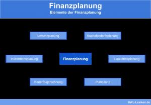 Elemente der Finanzplanung: Umsatzplanung, Kapitalbedarfsplanung, Liquiditätsplanung, Planbilanz, Planerfolgsrechnung & Investitionsplanung
