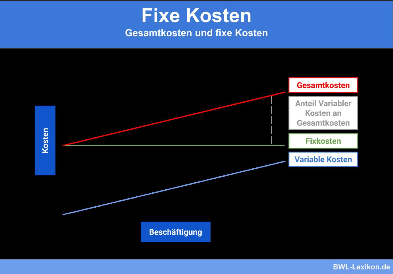 Fixe Kosten im Vergleich zu variablen Kosten und Gesamtkosten