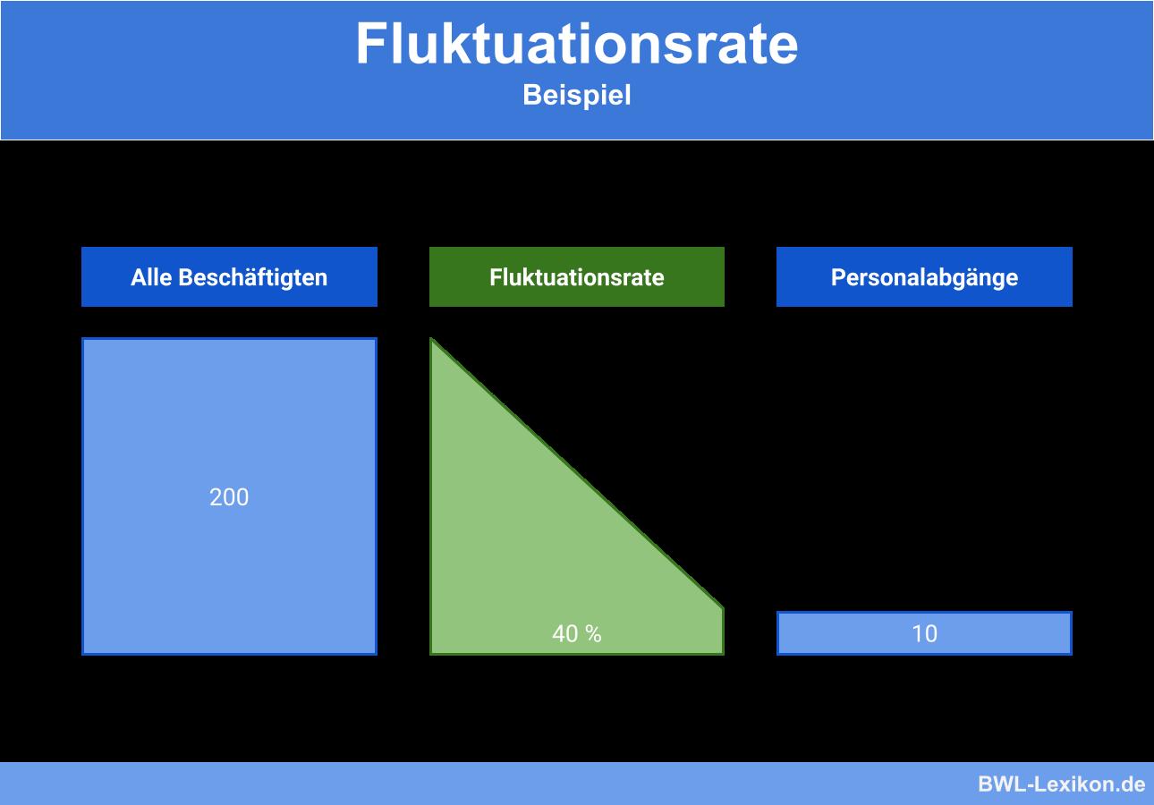 Fluktuationsrate: Beispiel