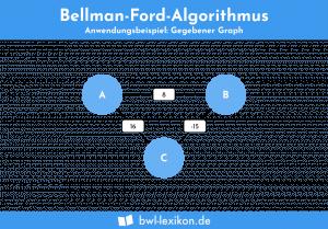 Bellman Ford Algorithmus - Anwendungsbeispiel: Gegebener Graph