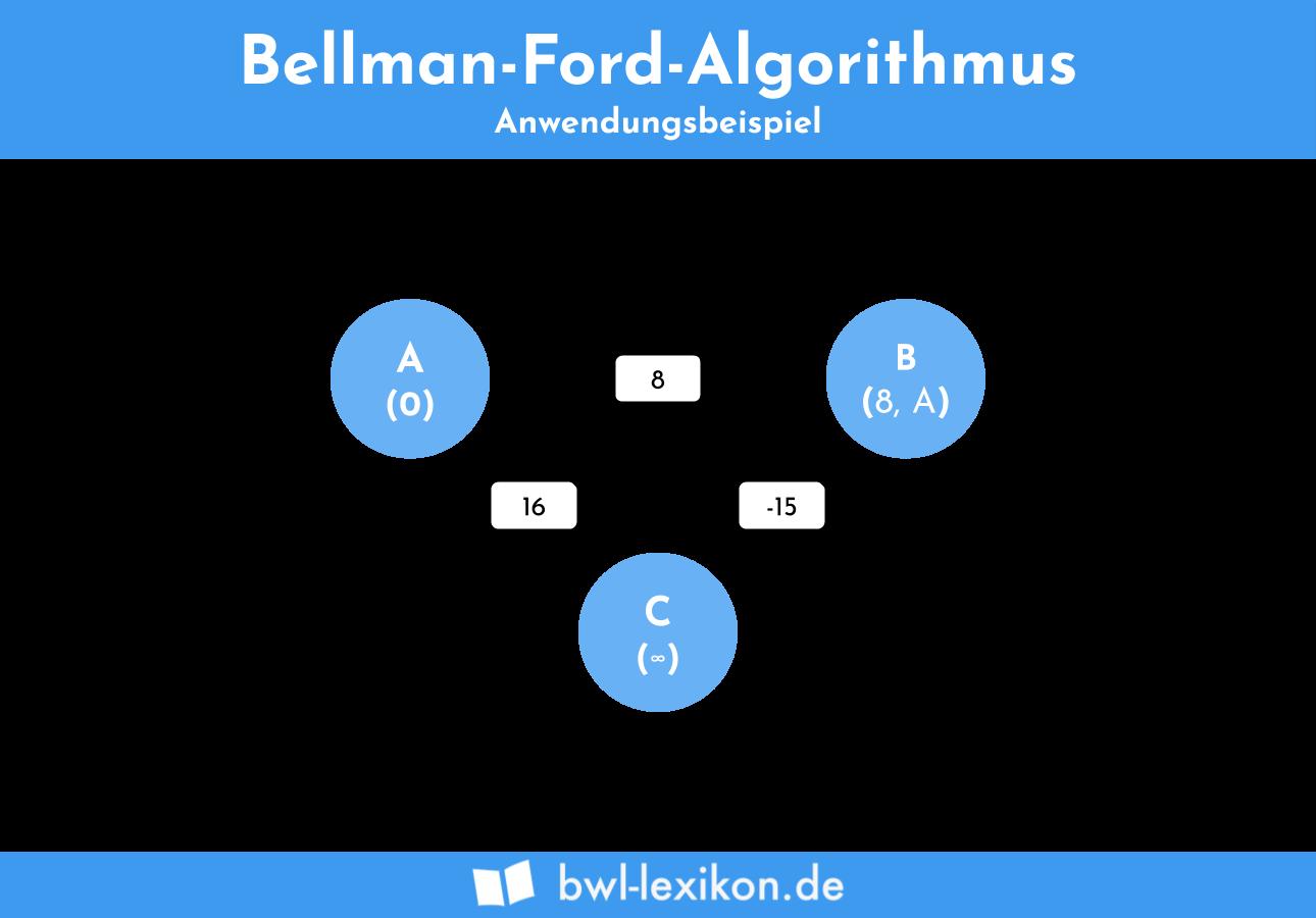 Bellman-Ford-Algorithmus - Anwendungsbeispiel 2