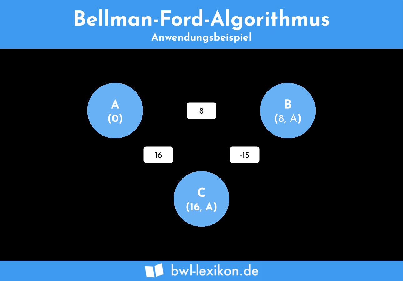 Bellman-Ford-Algorithmus: Anwendungsbeispiel