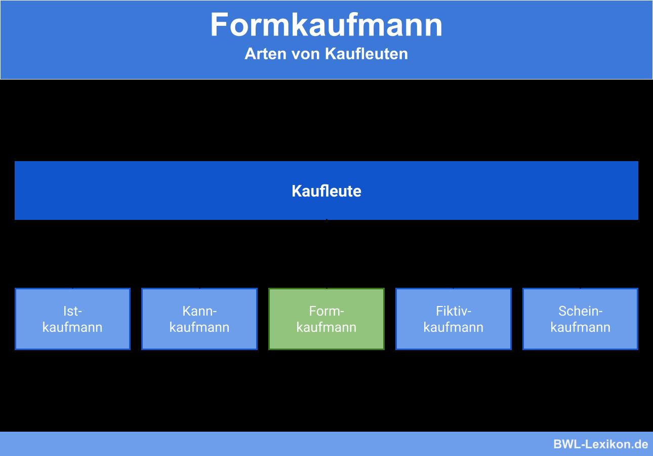 Formkaufmann: Arten von Kaufleuten