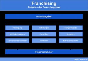 Franchising: Aufgaben des Franchisegebers