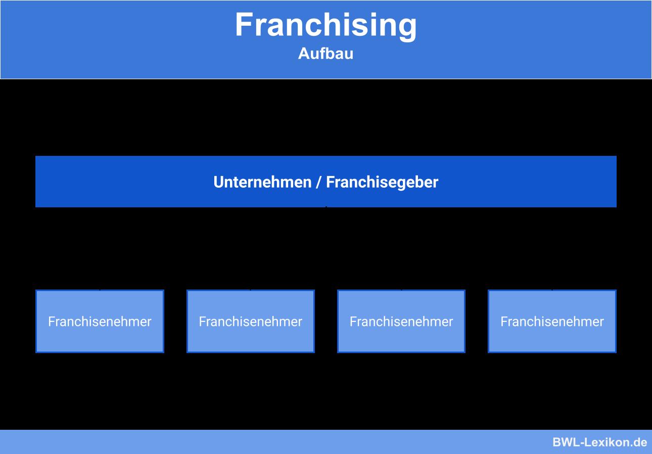 Franchising: Aufbau & Struktur