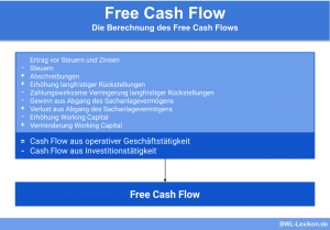 Free Cash Flow: Die Berechnung des Free Cash Flows