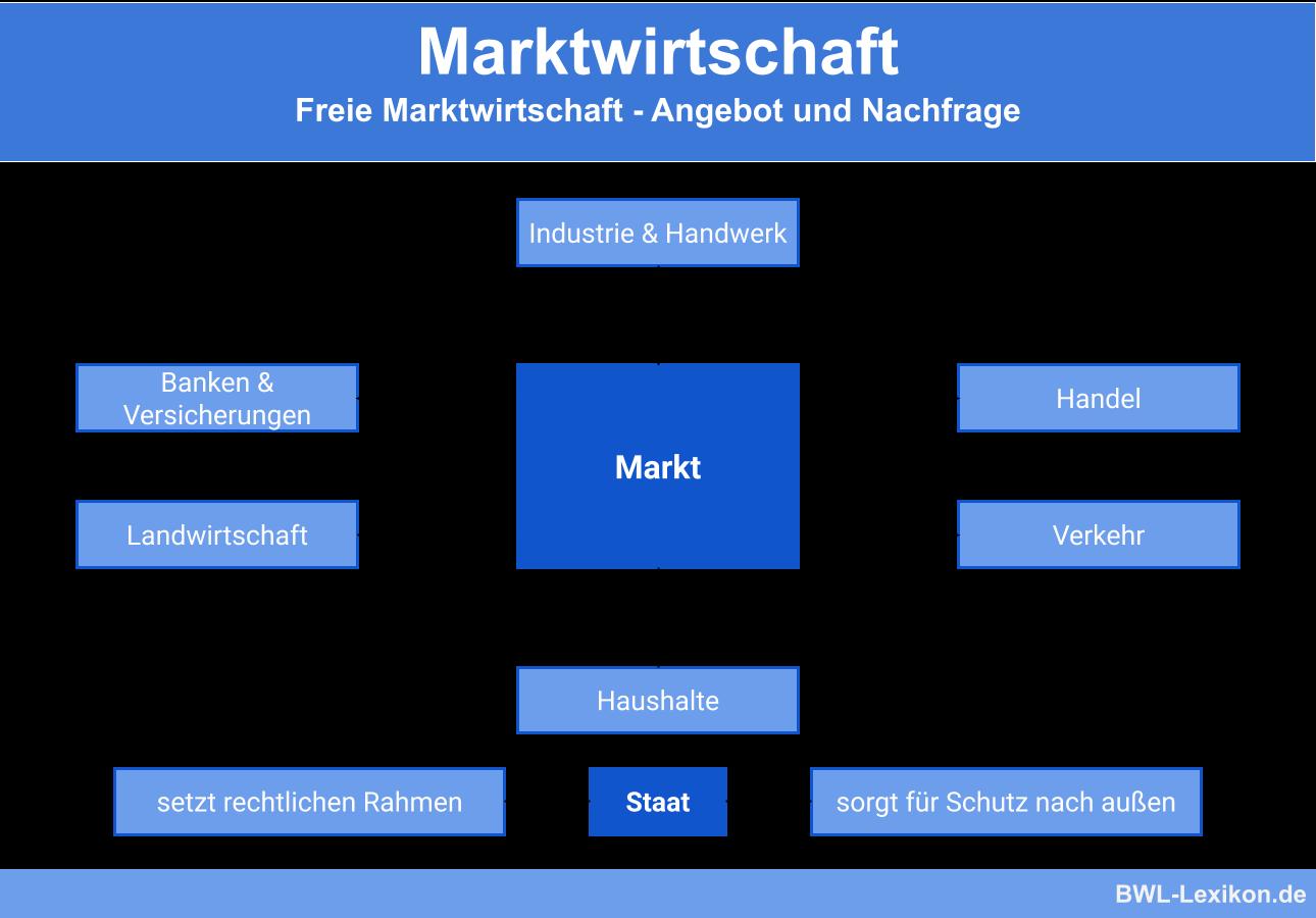 Freie Marktwirtschaft - Angebot und Nachfrage