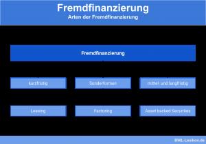 Arten der Fremdfinanzierung