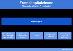 Fremdkapitalzinsen: Finanzielle Mittel im Fremdkapital