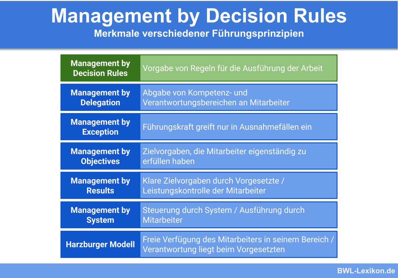 Management by Decision Rules im Vergleich zu anderen Führungsprinzipien