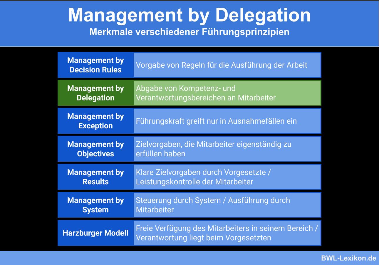 Führungsprinzipien im Vergleich