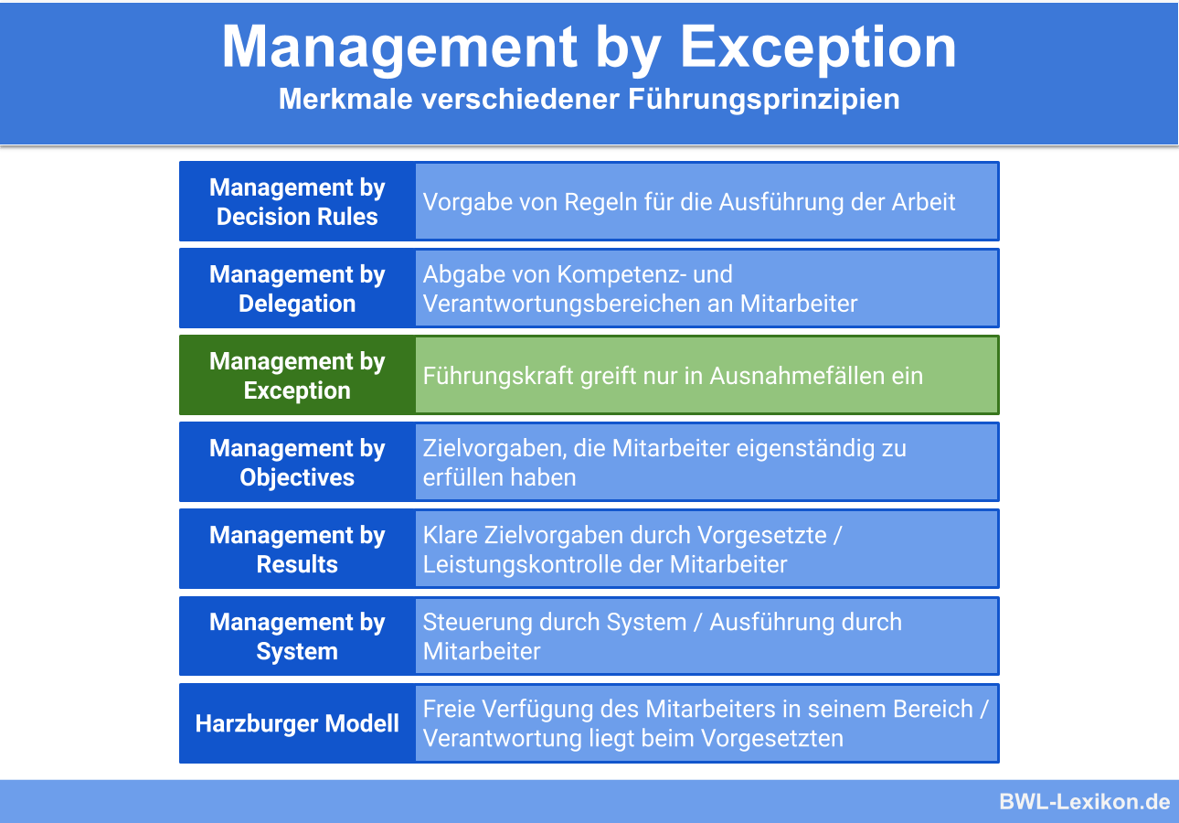 Merkmale verschiedener Führungsprinzipien