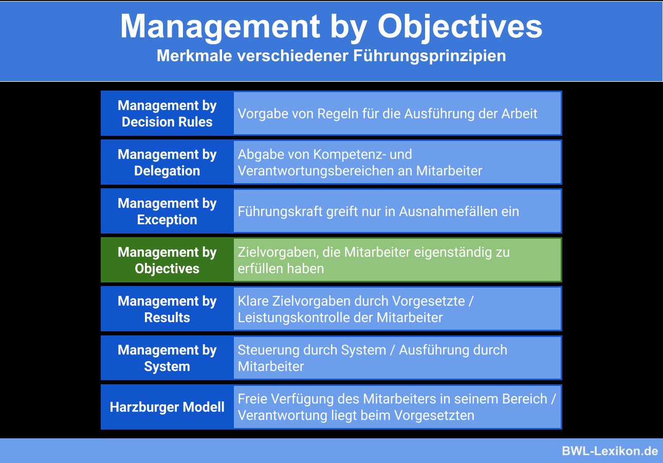 Management by Objectives im Vergleich zu anderen Führungsprinzipien