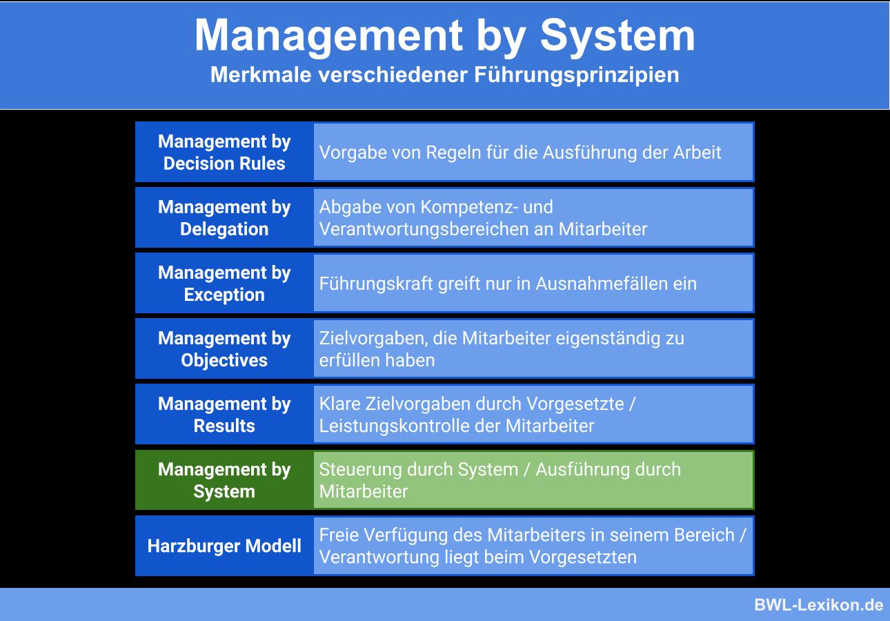 Führungsprinzip Management by Systems im Vergleich