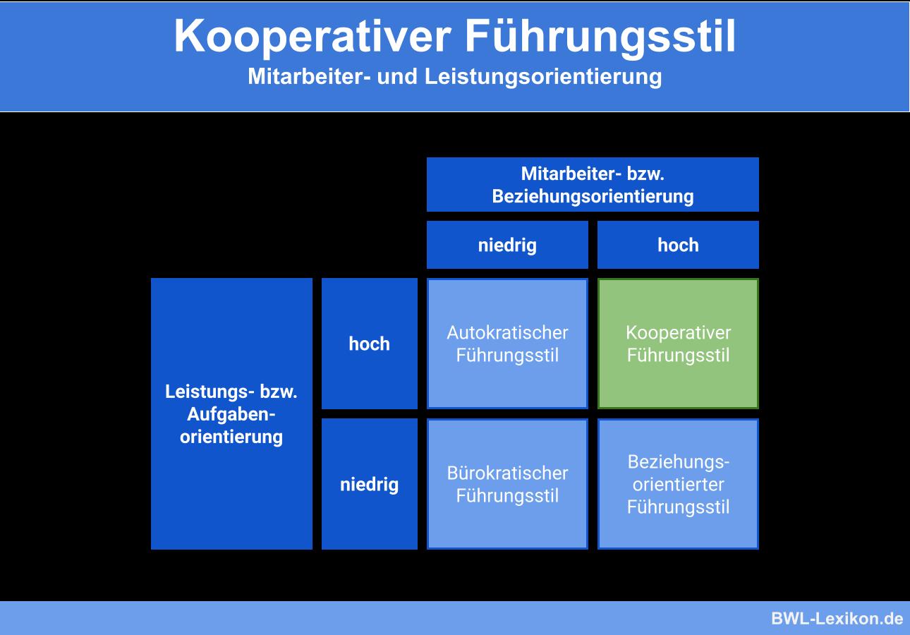 Kooperativer Führungsstil: Mitarbeiter- und Leistungsorientierung