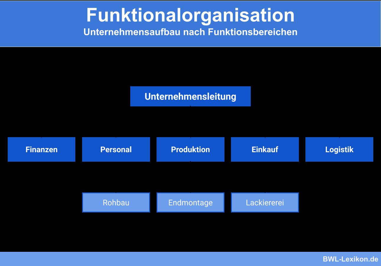 Funktionalorganisation: Unternehmensaufbau nach Funktionsbereichen