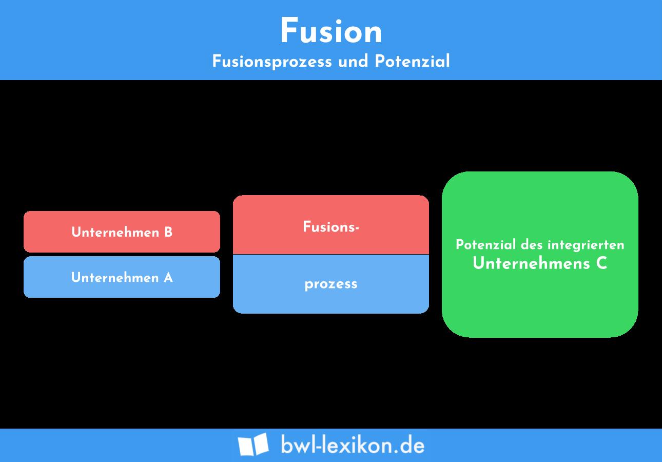 Fusion: Fusionsprozess & Potenzial