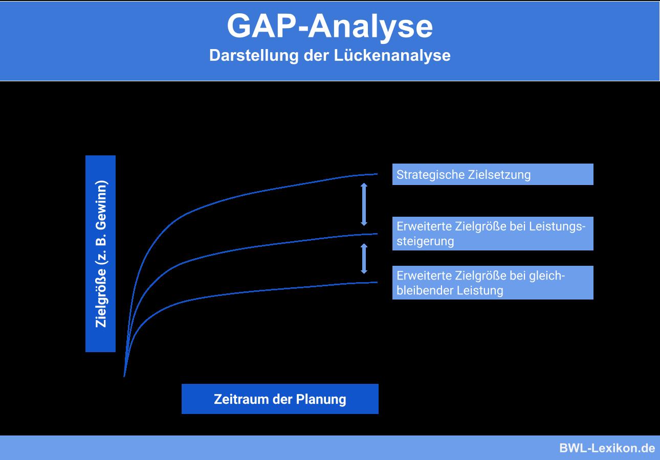 GAP-Analyse: Darstellung der Lückenanalyse