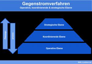 Gegenstromverfahren: Operative, koordinierende & strategische Ebene
