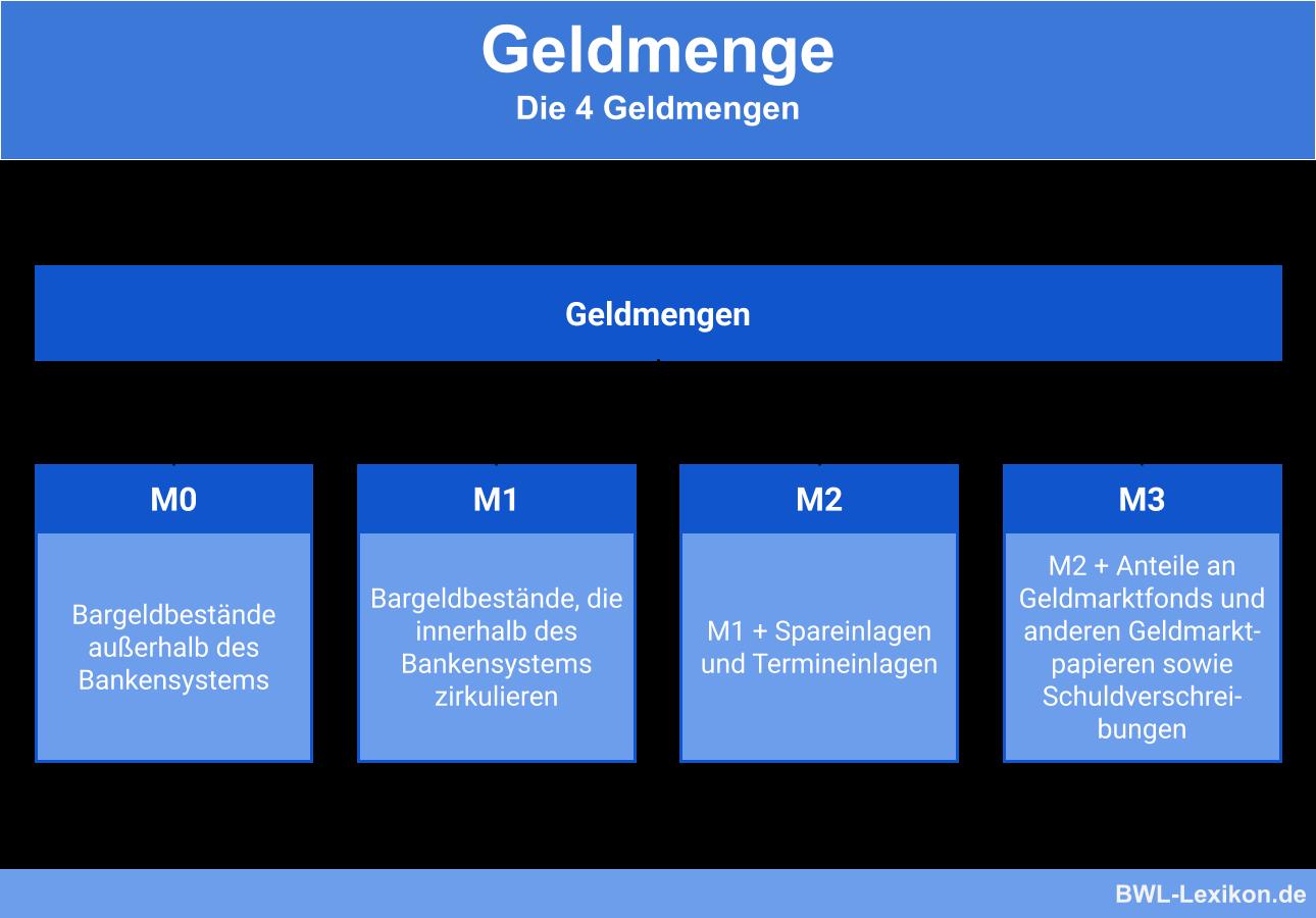 Die 4 Geldmengen: M0, M1, M2, M3