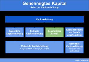 Arten der Kapitalerhöhung: Ordentliche Kapitalerhöhung, Bedingte Kapitalerhöhung, Genehmigtes Kapital, Kapitalerhöhung aus Gesellschaftsmitteln