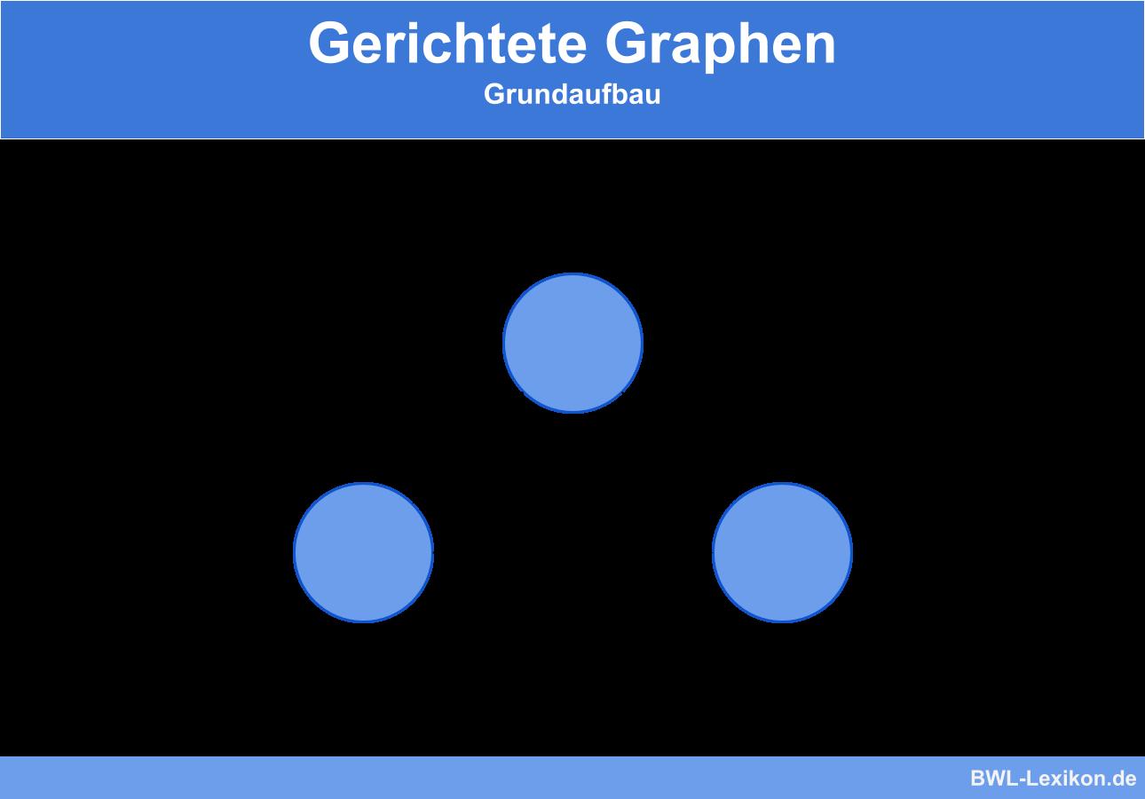 Gerichtete Graphen - Aufbau