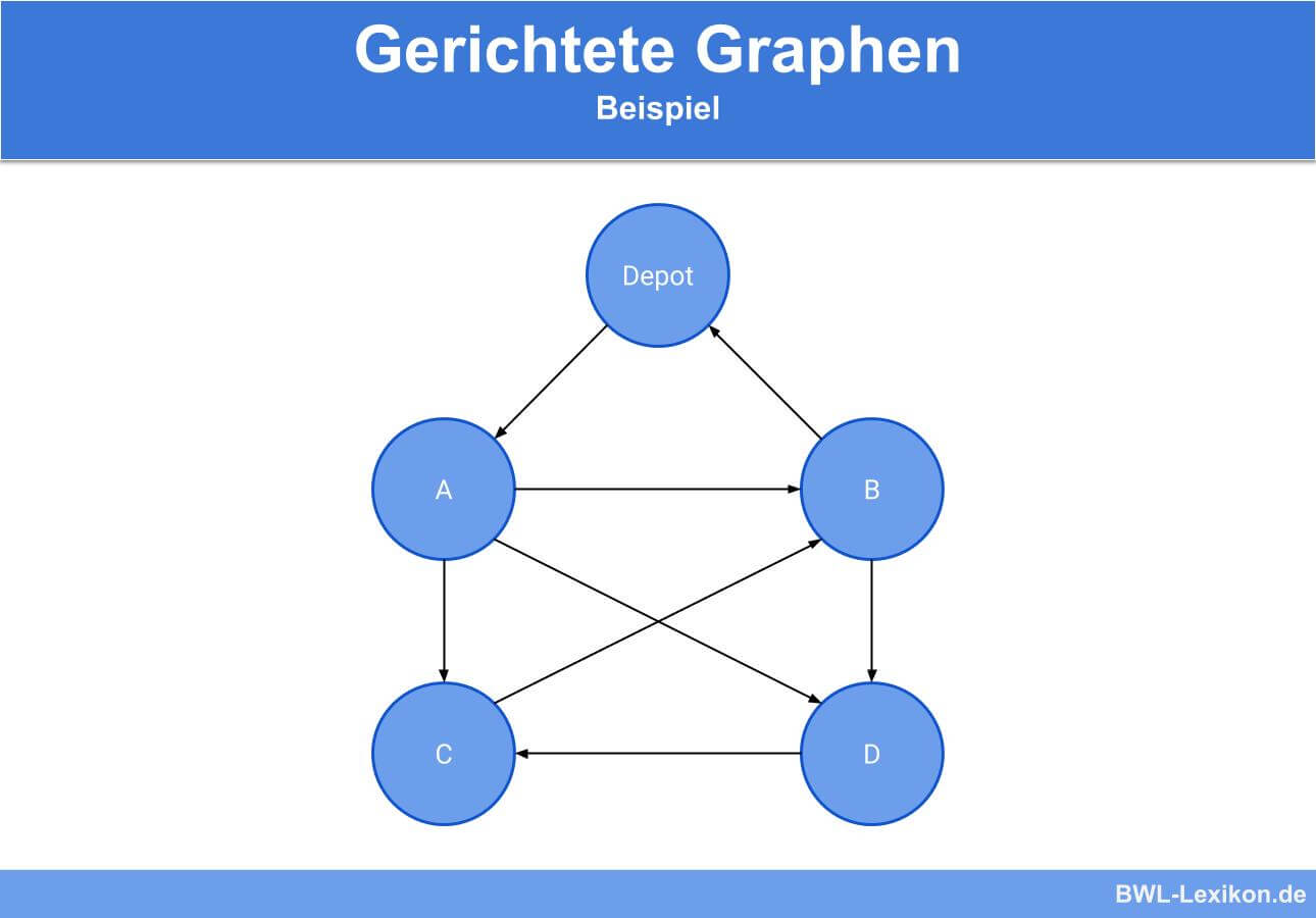 Gerichtete Graphen - Beispiel