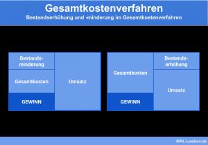Gesamtkostenverfahren: Bestandserhöhung und Minderung im Gesamtkostenverfahren