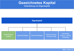 Eigenkapital Unterteilung: Gezeichnetes Kapital, Kapitalrücklagen, Gewinnrücklagen, Gewinnvortrag / Verlustvortrag & Jahresüberschuss / Jahresfehlbetrag