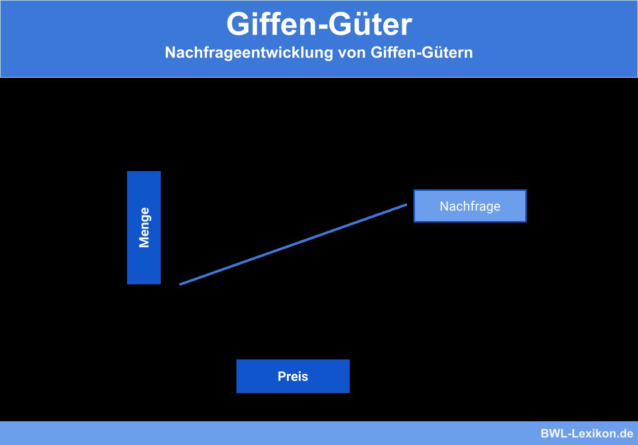 Nachfrageentwicklung von Giffen-Gütern