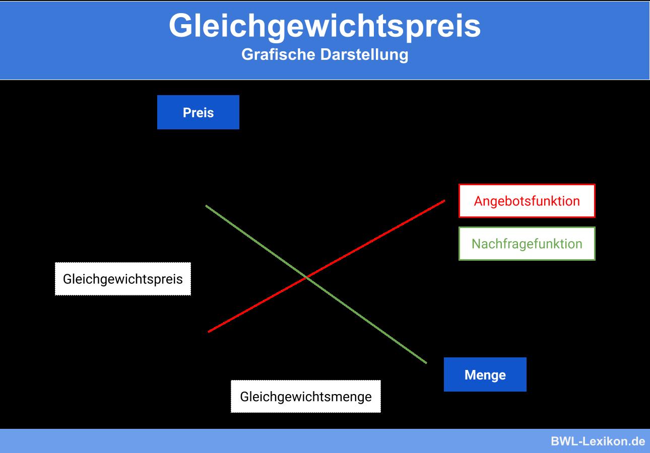 Gleichgewichtspreis: Grafische Darstellung