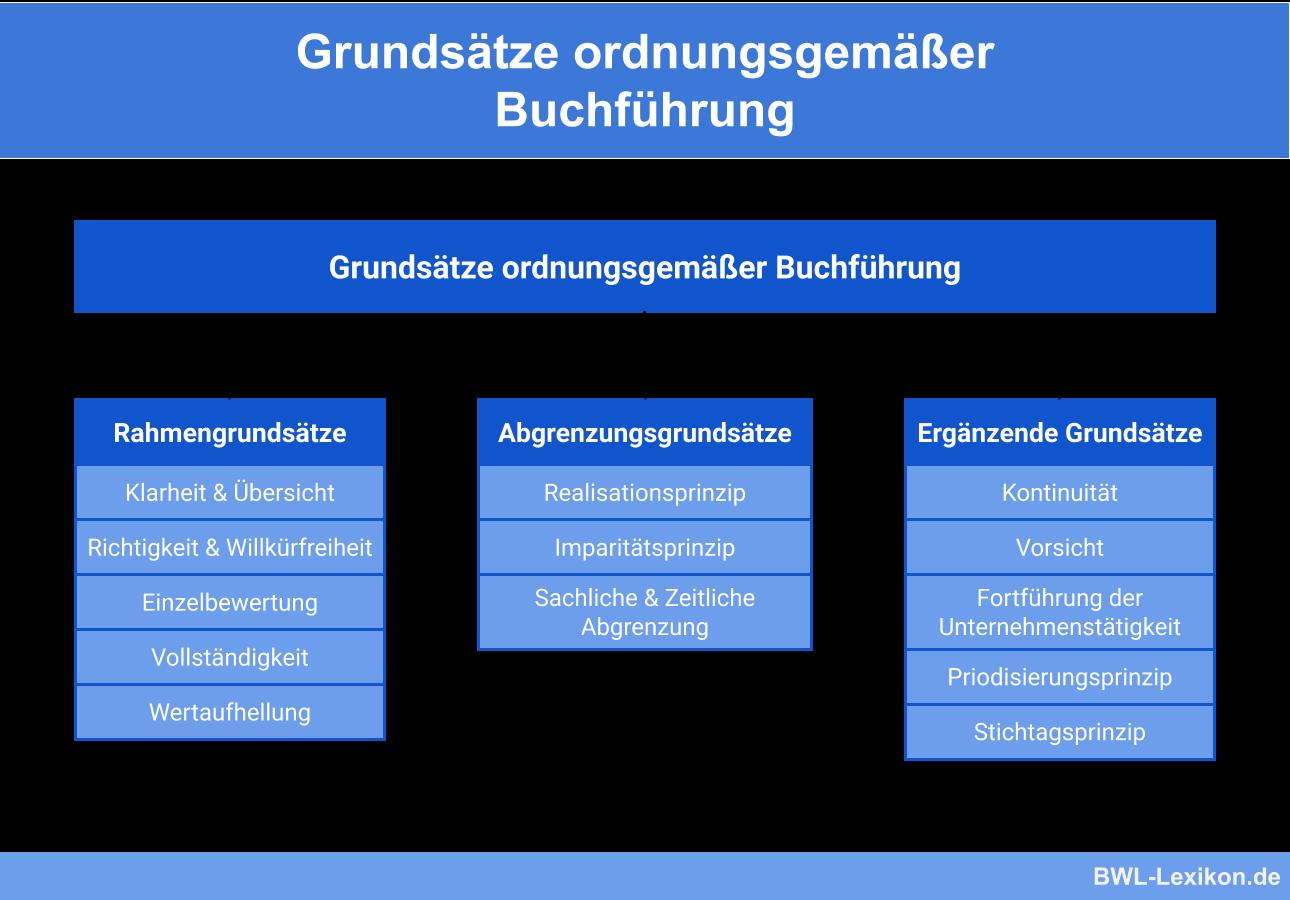 Grundsätze ordnungsgemäßer Buchführung (GoB) - Übersicht