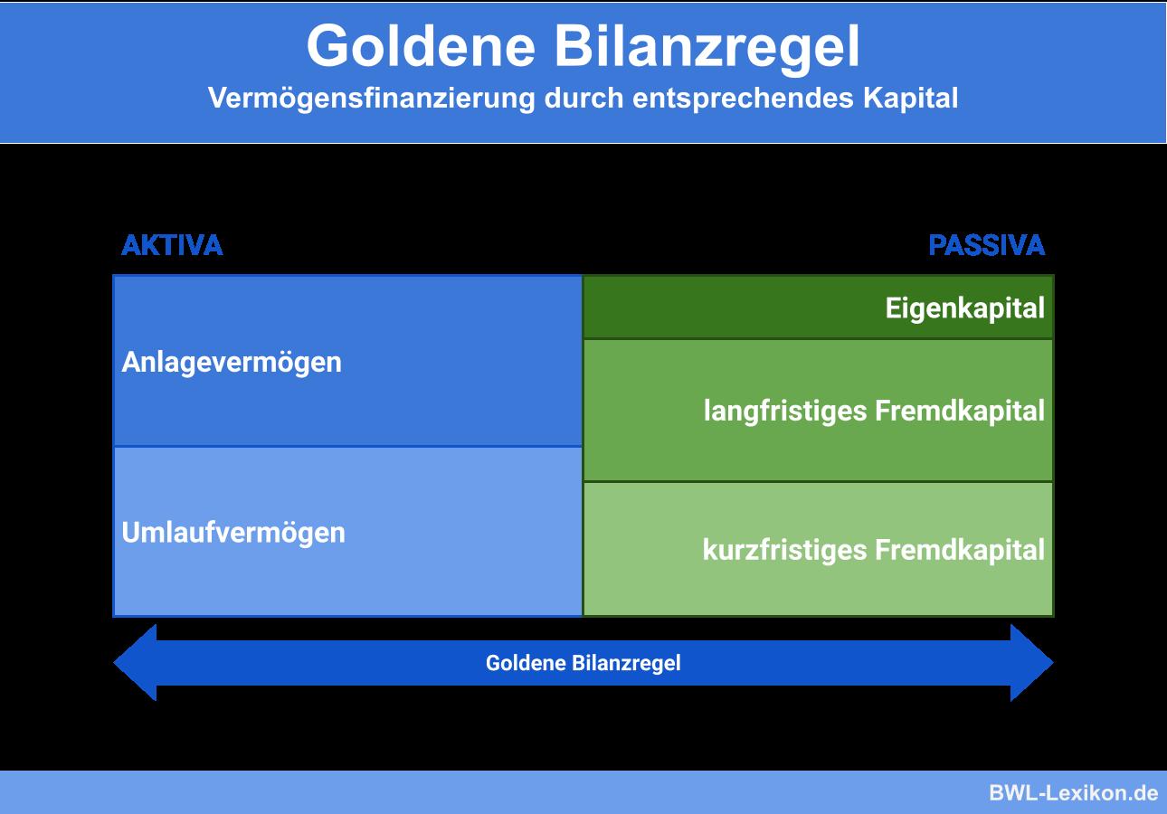 Goldene Bilanzregel: Vermögensfinanzierung durch entsprechendes Kapital