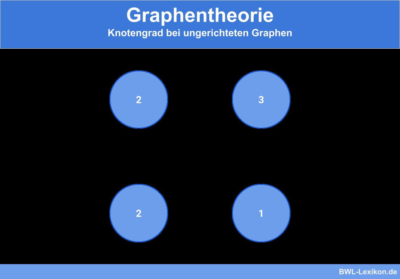 Graphentheorie: Knotengrad bei ungerichteten Graphen
