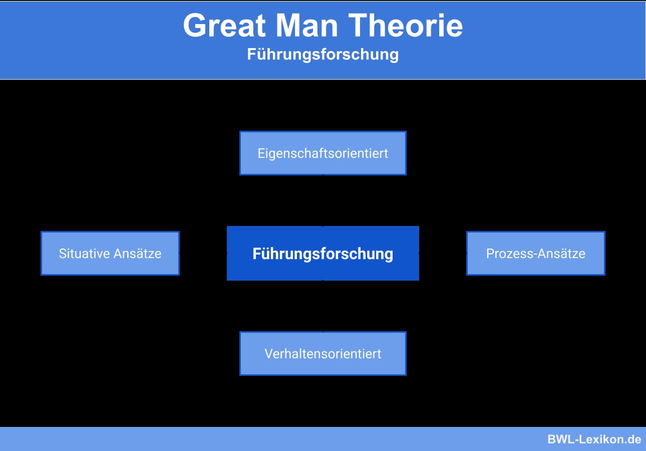 Führungsforschung: Great Man Theorie