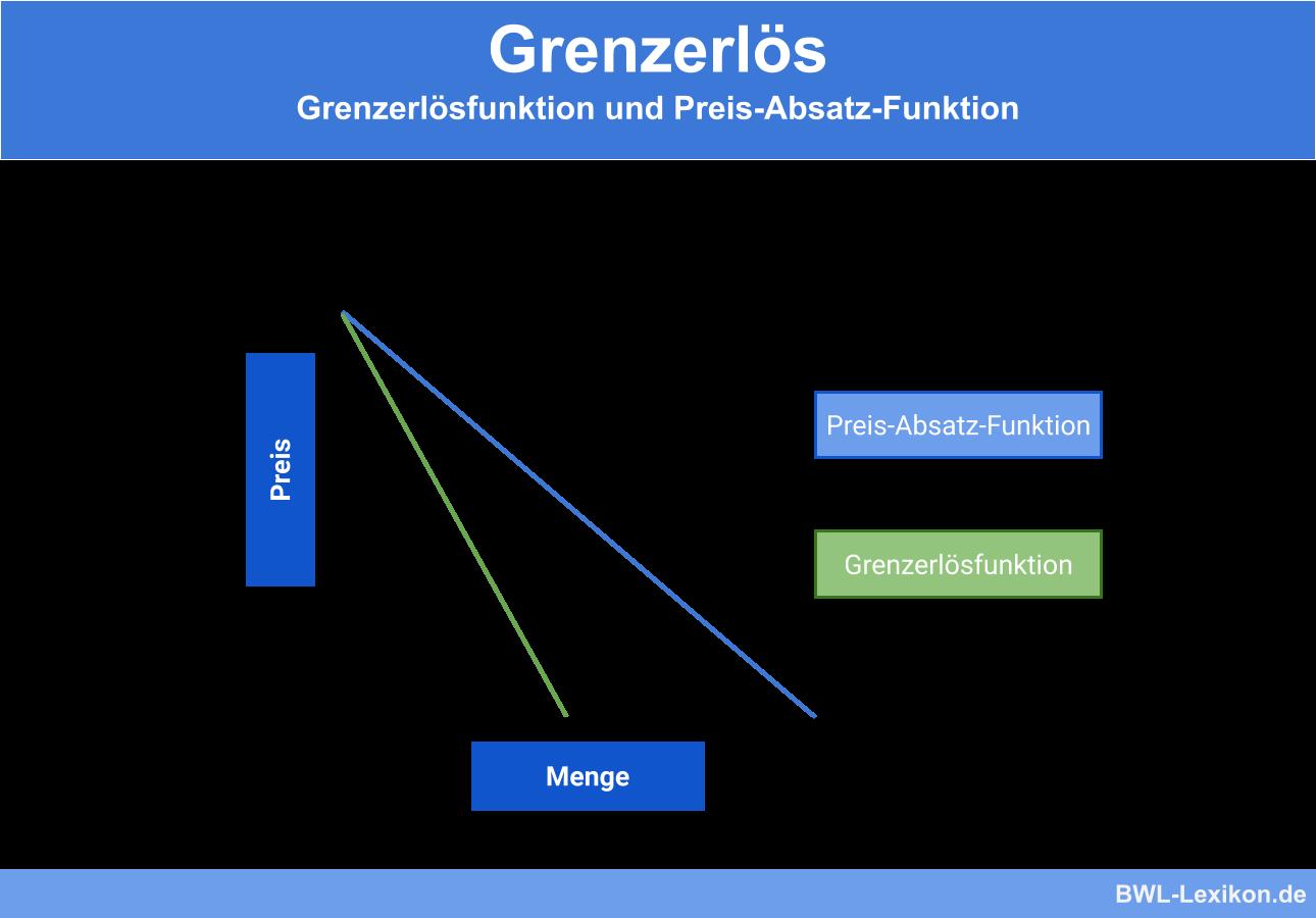Grenzerlös: Grenzerlösfunktion und Preis-Absatz-Funktion