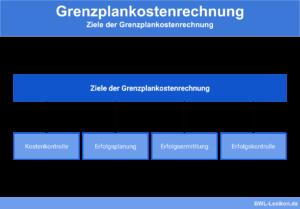 Ziele der Grenzplankostenrechnung: Kostenkontrolle, Erfolgsplanung, Erfolgsermittlung & Erfolgskontrolle