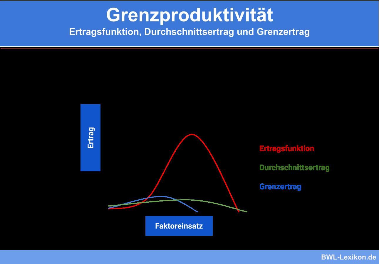Grenzproduktivität: Ertragsfunktion, Durchschnittsertrag und Grenzertrag
