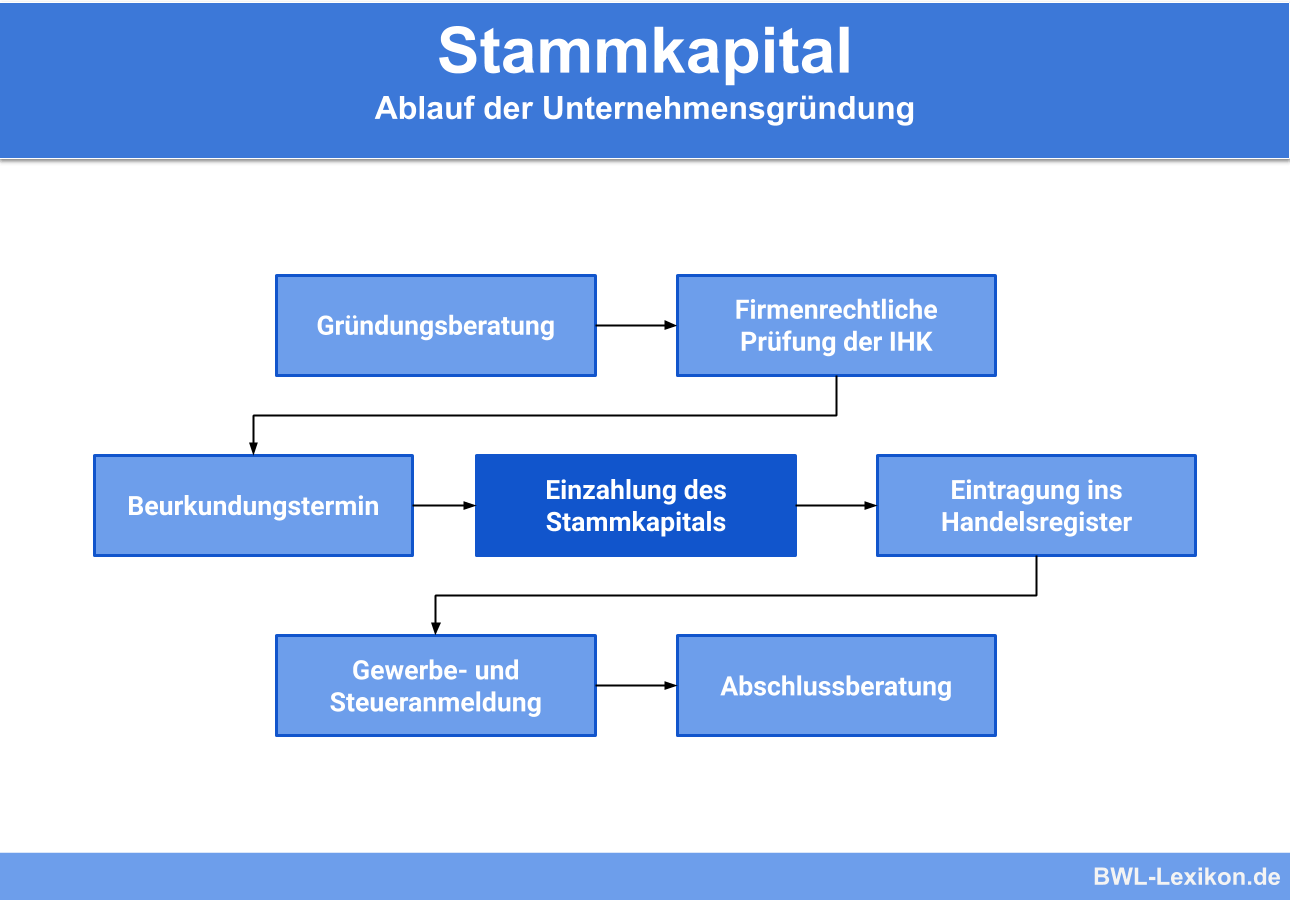 Stammkapital: Ablauf der Unternehmensgründung