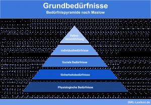 Grundbedürfnisse: Bedürfnispyramide nach Maslow
