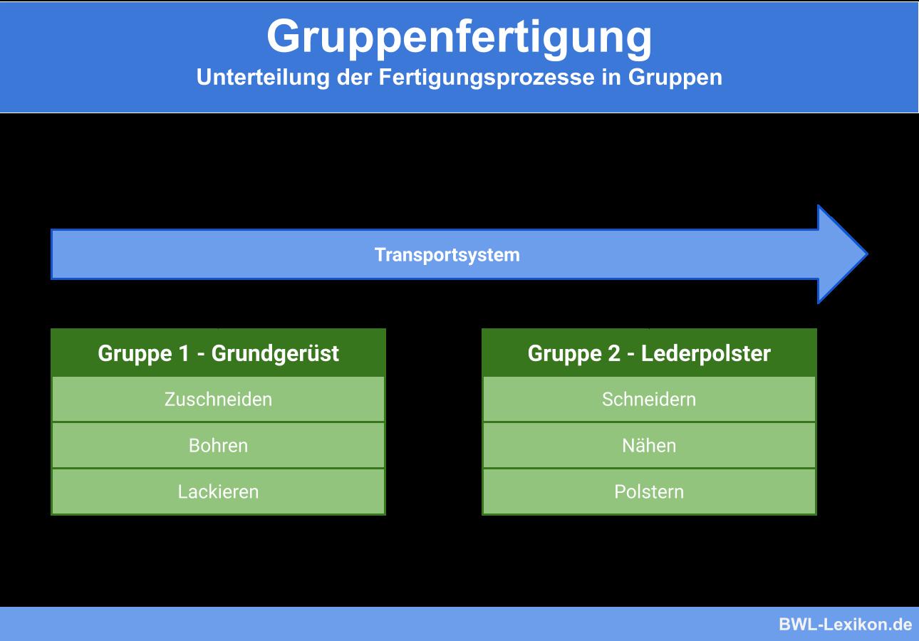 Gruppenfertigung: Unterteilung der Fertigungsprozesse in Gruppen