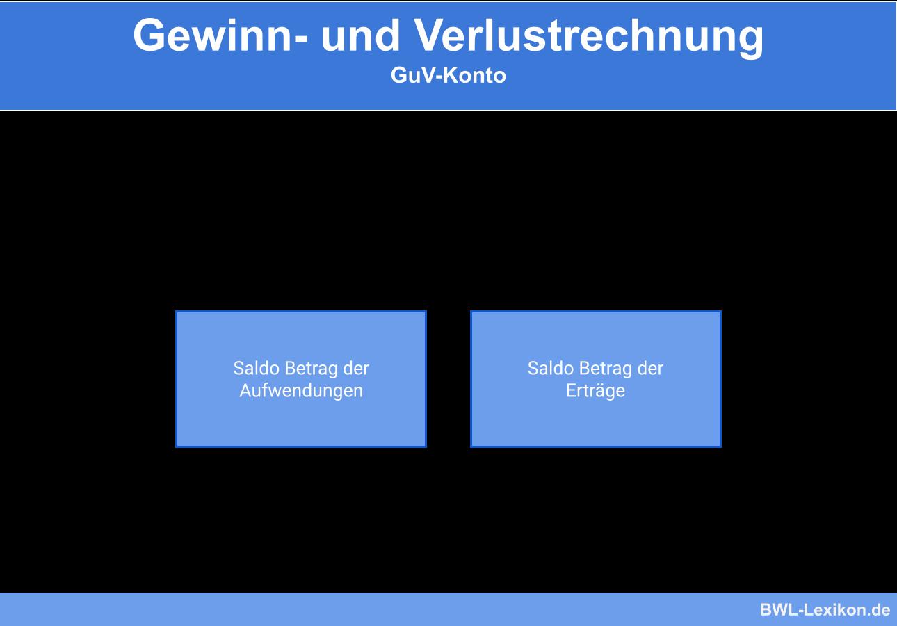 Gewinn- und Verlustrechnung: Das GuV-Konto