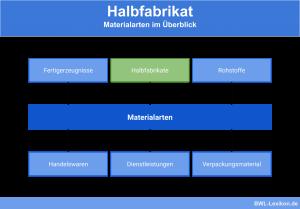 Halbfabrikat - Materialarten im Überblick