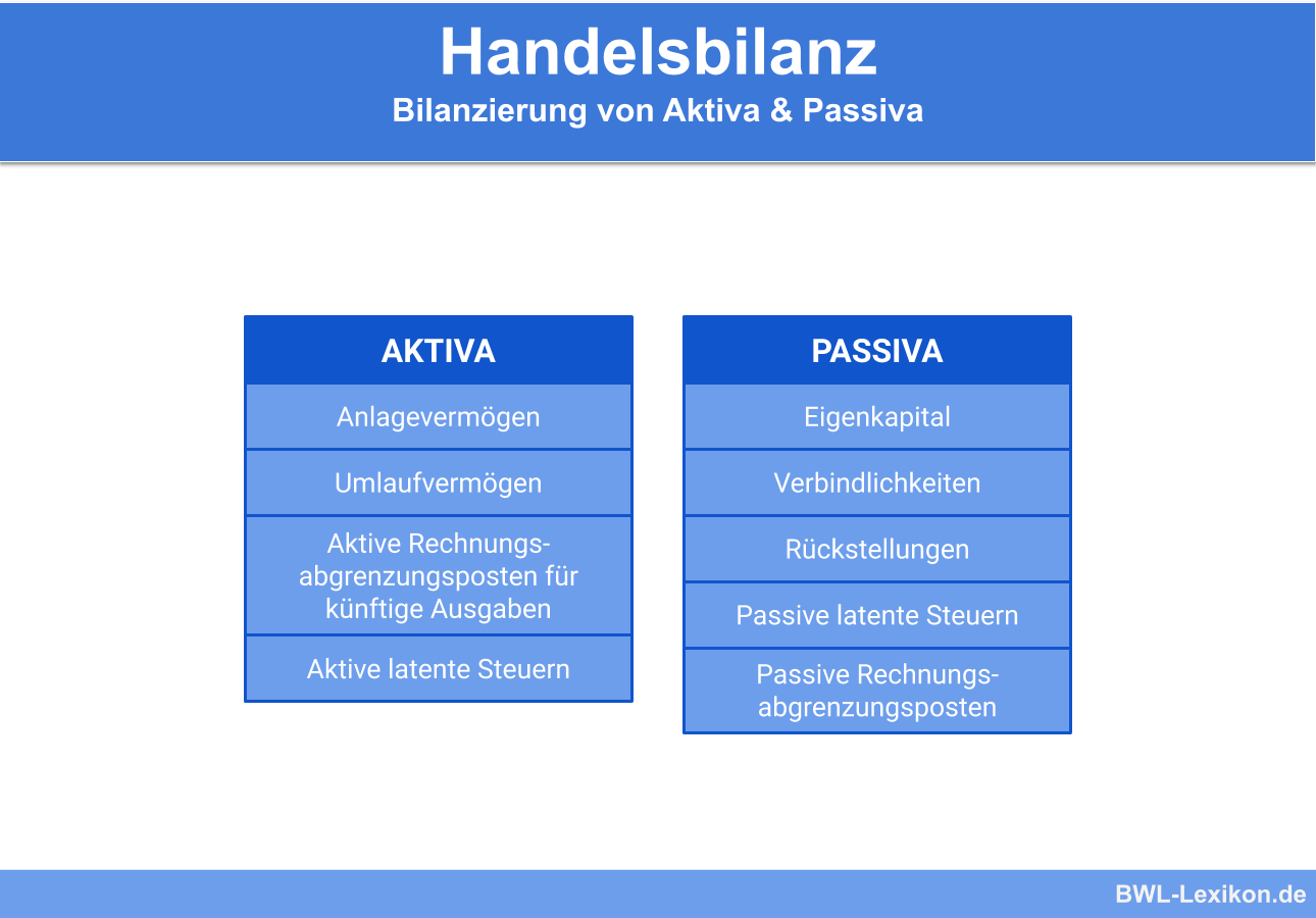 Handelsbilanz: Bilanzierung von Aktiva & Passiva