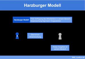Harzburger Modell (Führung im Mitarbeiterverhältnis)