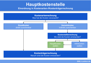 Hauptkostenstelle: Einordnung in Kostenarten-/Kostenträgerrechnung