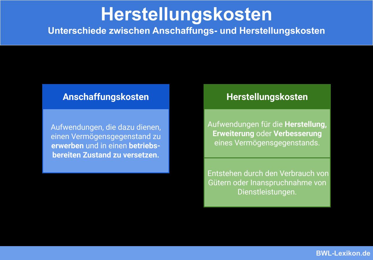 Unterschiede zwischen Anschaffungs- und Herstellungskosten